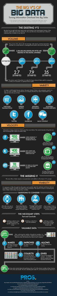 #BigData 3 V's: Volume, Variety, Velocity (#Infographic)