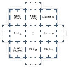 Placement of Rooms: The sun has differing qualities of energy as it moves across the sky. Buildings are designed so that the differing activities that we perform within the various rooms of a home are aligned with the appropriate quality of the sun. House Layout Plans, Dream House Plans, House Layouts, The Plan, How To Plan, South Facing House, Bungalow Haus Design, Indian House Plans, Feng Shui House