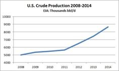 As U.S. Imports have fallen, domestic crude oil production has increased by more than 3.6 million bbl/d.