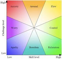 Quest-ce que lexpérience optimale (flow) en psychologie positive?