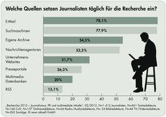 """Aus der Untersuchung """"Recherche 2012"""" von news aktuell (veröffentlicht im Feb. 2012)"""