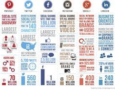 How to create a social media strategy - Pinterest, Twitter, Facebook, Instagram, Google+ and LinkdIn at a glance.