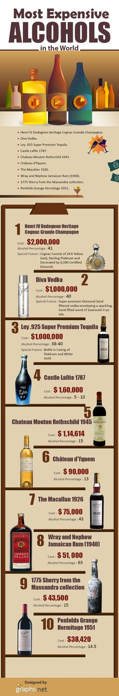 #Expensive #Alcohol in the #World