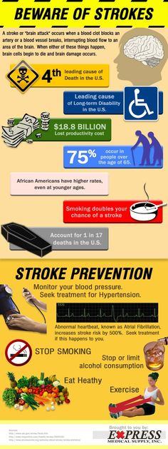 Stroke Statistics and Prevention Infographic