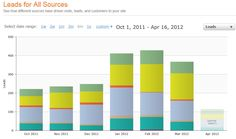 This is a great example of a practical application of analytics, by Kuno Creative, using HubSpot software.
