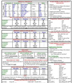 German Grammar Tables - Beginner and Intermediate Level German grammar tables Study German, German English, Learn English, Learn French, German Language Learning, Language Study, Language Lessons, German Grammar, German Words