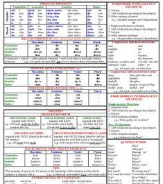 German Grammar Tables - Beginner and Intermediate Level German grammar tables Study German, German English, Learn English, Learn French, German Grammar, German Words, German Resources, Deutsch Language, Germany Language