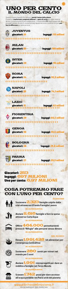Un gioco? Una provocazione? Un po' tutt'è due... Cosa accadrebbe se i giocatori delle 10 principali squadre di Serie A ci donassero l'unopercento dei loro ingaggi? Abbiamo fatto una prova e i numeri sono veramente impressionanti... Per vedere il .pdf: http://www.caritasambrosiana.it/Public/userfiles/files/Uno%20per%20cento%20-%20calcio.pdf