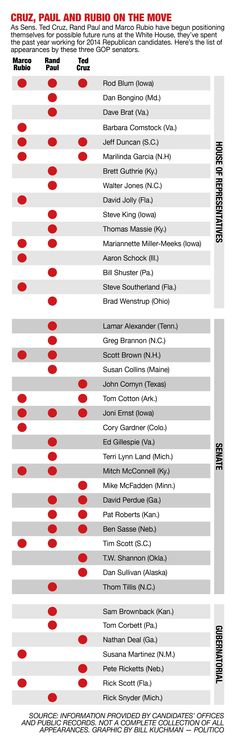 The Senate's three most prominent potential presidential candidates have spent 2014 criss-crossing the nation on behalf of Republicans in the hopes that Sen. Mitch McConnell (R-Ky.) is calling the shots during the 2016 cycle, not a Democrat plotting their political demise. | Graphic by Bill Kuchman/POLITICO | http://www.politico.com/story/2014/11/double-vision-112475.html