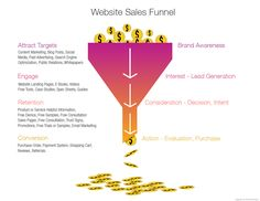 Website Sales Funnel Diagram A customers journey down a website sales funnel Effective Marketing Strategies, Online Marketing Strategies, Marketing And Advertising, Content Marketing, Visual Metaphor, Web Design Company, Writing Services, Lead Generation, Public Relations