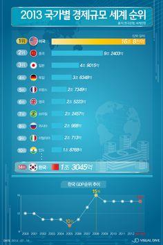 지난해 우리나라 GDP순위 세계14위…5년째 제자리 [인포그래픽] #GDP / #Infographic ⓒ 비주얼다이브 무단 복사·전재·재배포 금지