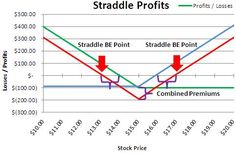 learn how to calculate straddle profits & losses with excel. Stock Prices, Calculator, Projects To Try, Tutorials, Learning, Studying, Teaching, Onderwijs, Wizards