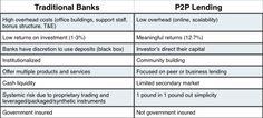 Traditional Banks VS Peer to Peer