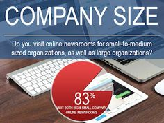 Get more great newsroom info from the 2017 Online Newsroom Survey Report Survey Report, Small Company, Public Relations, Social Media, Organization, Marketing, Getting Organized, Organisation, Social Networks