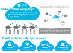 ¿Qué es el #CloudComputing? #infografía #infographics