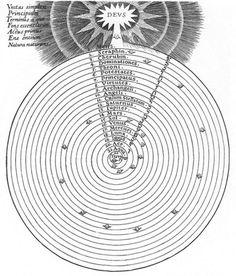 Occult Symbols: Robert Fludd& Spiral Cosmology - Intermediary Steps Between Matter and Spirit Occult Symbols, Ancient Symbols, Mystic Symbols, Spiritual Symbols, Spiral Model, Renaissance Image, Cartography, Sacred Geometry, Magick