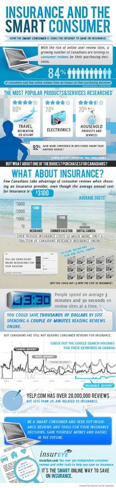 1000 images about insurance infographics on pinterest. Black Bedroom Furniture Sets. Home Design Ideas
