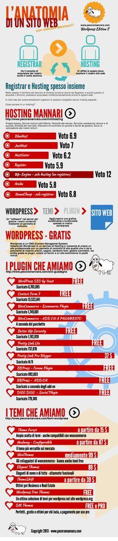 Quanto costa creare un sito web? Ecco la risposta in una infografica. Più economico di quel che si crede!