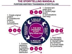 The Storytelling Mandala: Purpose-Inspired Transmedia Storytelling   Gauravonomics