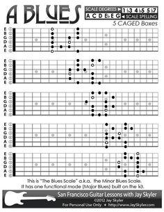 Резултат слика за guitar scales infographic