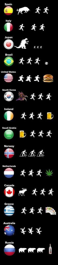 Nations  //  Países
