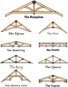 52 Ideas Covered Patio Addition Second Story Roof Truss Design, Timber Frame Homes, Timber Frames, Backyard Pavilion, Roof Trusses, Steel Trusses, Home Exterior Makeover, Post And Beam, House Painting