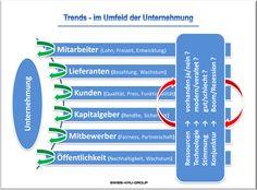 businessplan-online.ch - Trends