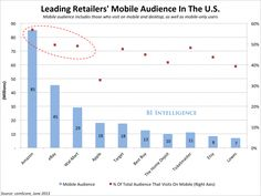 Amazon, eBay, And Wal-Mart Are The Best Examples Of How Retailers Can Win On Mobile  Read more: http://www.businessinsider.com/amazon-ebay-and-walmart-are-examples-of-how-retailers-can-win-on-mobile-2014-5#ixzz316scN7tA