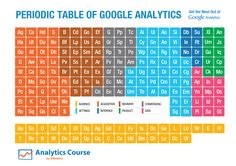 Periodic Table of Google Analytics - Google Analytics Reports Guide