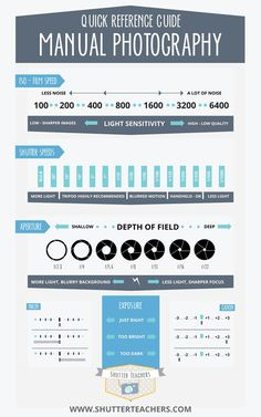 Quick Reference Guide to Manual Photography - Photography Infographic - ISO, Shutter Speed, Aperture, Exposure, Nikon, Canon - www.shutterteachers.com