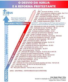 O desvio da Igreja e a Reforma Protestante Study Quotes, Jesus Freak, My Church, Christian Life, Bible Scriptures, Faith, God, Education, Studio