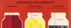 Canning Confidential - Headspace Requirements