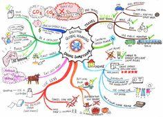 Gondolattérkép – vizuális tanulás -Iskolás gyermekeknek és tanuló felnőtteknek az egyik legfontosabb cél, sőt, sokszor álom a hatékony és gyors tanulás. Néha reménytelennek látszik a helyzet. Hosszú olvasmányok, nehezen feldolgozható szövegek találhatók egy-egy történelem, biológia tankönyvben. Mit lehet tenni? Olvass tovább:  http://www.stylemagazin.hu/hir/Gondolatterkep-vizualis-tanulas/12336/