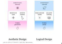 Laws of simplicity – by John Maeda (2008)  http://www.slideshare.net/johnmaeda/laws-of-simplicity-revisited