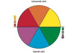 Kylmät ja lämpimät värit Art For Kids, Crafts For Kids, Arts And Crafts, Primary Education, Working With Children, Color Theory, Diagram, Teaching, School