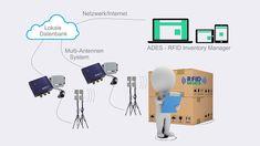 BESSERDRUCKEN: RFID Inventar-Manager. Überwache Deine Produkte be... Manager, Scanner, Lokal, Epson, Printer, Management, Personal Care, Coffee, Self Care