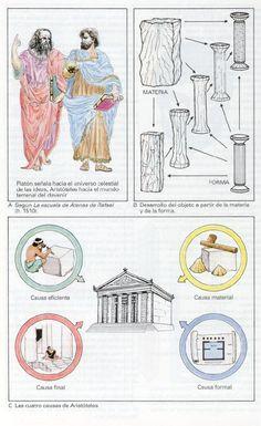 ATLAS FILOSOFIA: Aristoteles - Teoria Hilemorfica