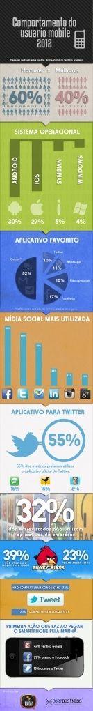 comportamento usuário mobile 2012