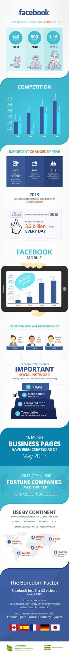 Infographic | FaceBook - Number of active users: #infographic #socialmedia #Facebook
