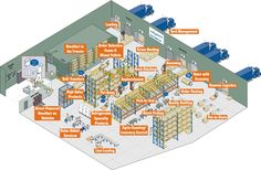 Warehouse Plan, Supply Chain, The Voice, Engineering, Warehouses, How To Plan, Buildings, Industrial, Image