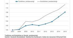 Löhne steigen Renten zählen mit - IW Köln stellt klar: Es gibt keine wachsende Ungleichheit in Deutschland - http://ift.tt/2bQVvYv