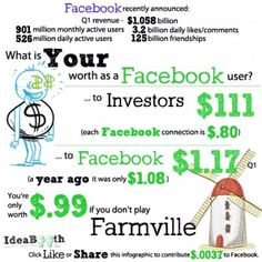 What is Your Worth as a Facebook User