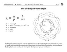 wave mechanics physics with wave particle duality solved | De Broglie Wavelength.