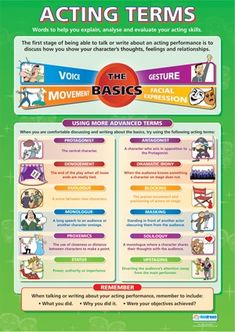 Drama School Poster- Acting Terms
