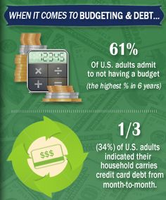 NFCC created an infographic displaying some of the key results from the Financial Literacy Survey. April is Financial Literacy Month! http://www.c360m.com/online/2014_financial_literacy_infographic.html