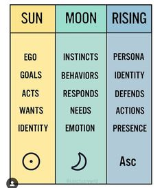 Alarming Details About Aries Horoscope Exposed – Horoscopes & Astrology Zodiac Star Signs Moon Astrology, Learn Astrology, Pisces Moon, Astrology Chart, Astrology Zodiac, Zodiac Signs, Moon Zodiac, Moon In Leo, Horoscope Capricorn