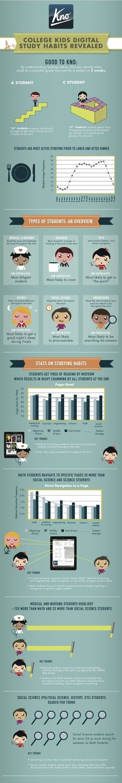 Students digital study habits.
