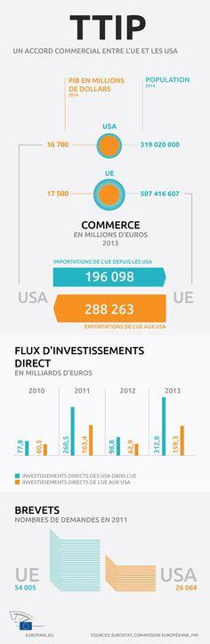 La balance commerciale et des investissements entre l'UE et les USA