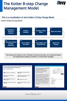 John Kotter is the foremost expert on Change Management and author of the Change Model. The Change Model i Change Management Models, Project Management, Business Management, Corporate Strategy, Sales Strategy, Workplace Productivity, Change Leadership, 6 Sigma, Organizational Design