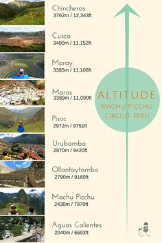 Altitude Chart for the Machu Picchu Circuit in Peru. Many Peruvian itineraries start in Cusco, however to avoid altitude sickness we recommend starting your tour in The Sacred Valley, saving Cusco for the end of your tour. What's more, if you are travelling with kids, there is so much to see and do there. We pick our top 10 things to do with kids in The Sacred Valley...